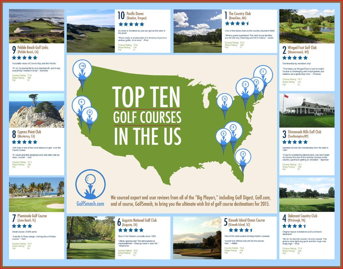 Top Ten Golf Courses In The US